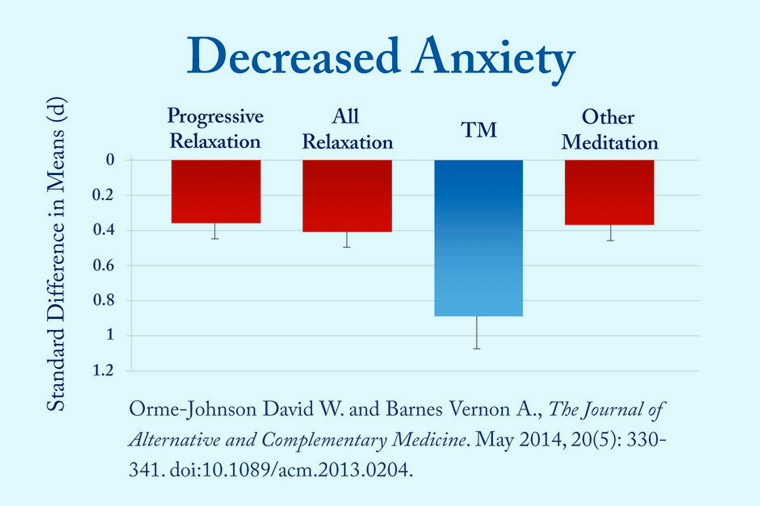 Deceased Anxiety Chart